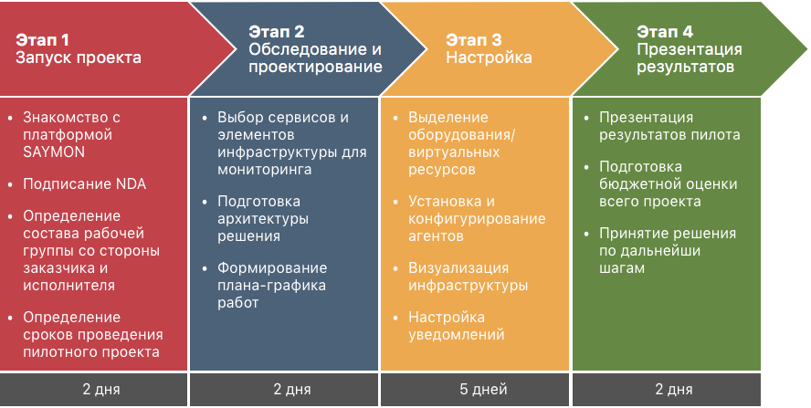 Схема работы SAYMON